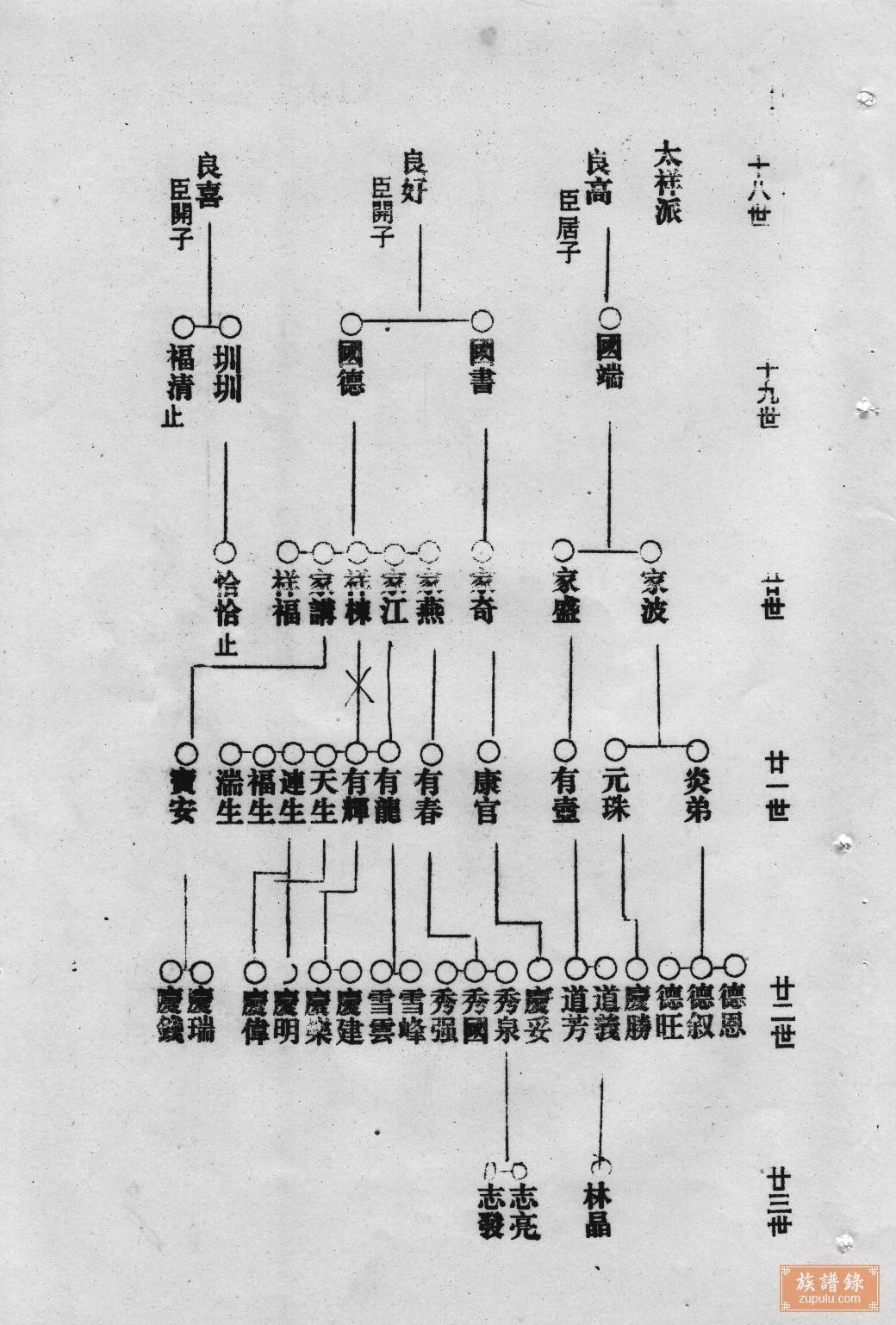 李氏家族权力世系图
